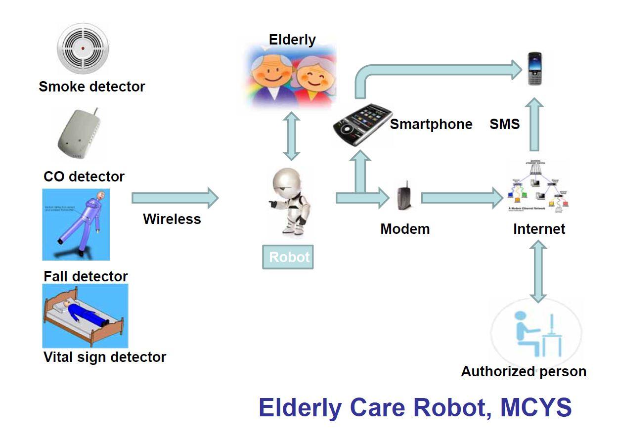 老年人机器人